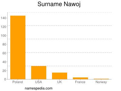 Surname Nawoj