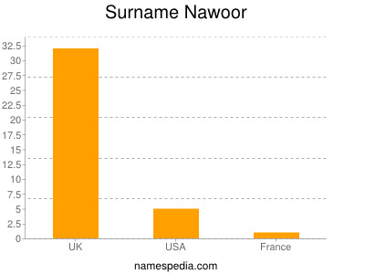 Surname Nawoor
