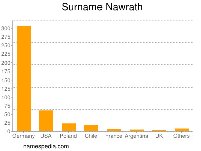 Surname Nawrath