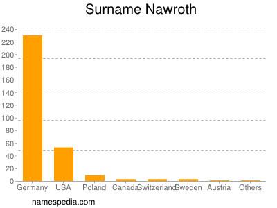 Surname Nawroth