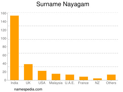 Surname Nayagam