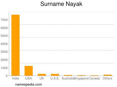 Surname Nayak