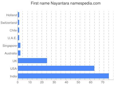 Given name Nayantara