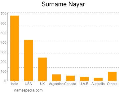 Surname Nayar