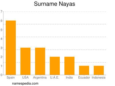 Surname Nayas