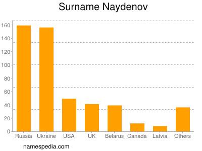 Surname Naydenov