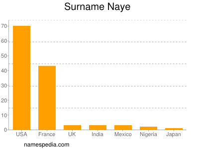 Surname Naye
