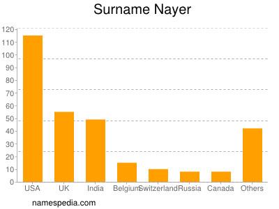 Surname Nayer