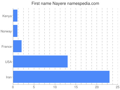 Given name Nayere