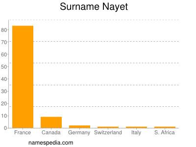 Surname Nayet