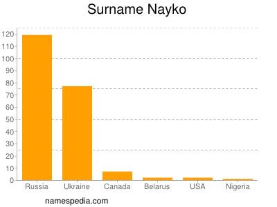 Surname Nayko