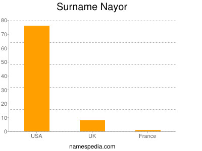 Surname Nayor