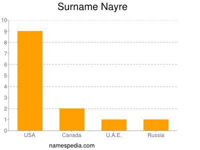 Surname Nayre