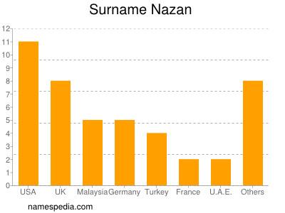 Surname Nazan