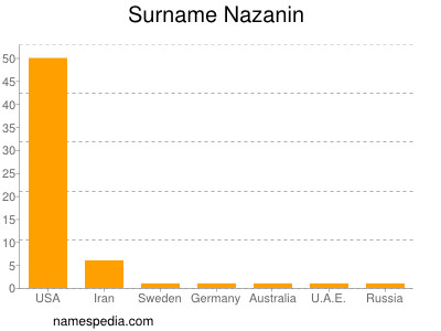 Surname Nazanin