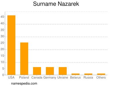 Surname Nazarek
