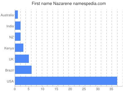 Given name Nazarene