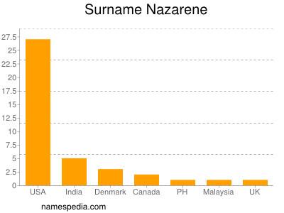Surname Nazarene
