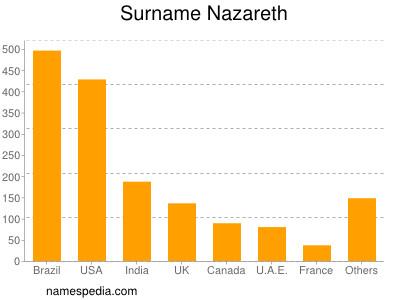 Surname Nazareth