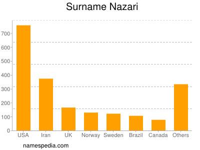 Surname Nazari