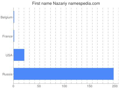 Given name Nazariy