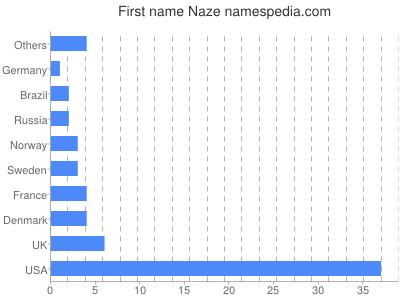 Given name Naze