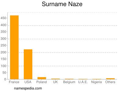 Surname Naze