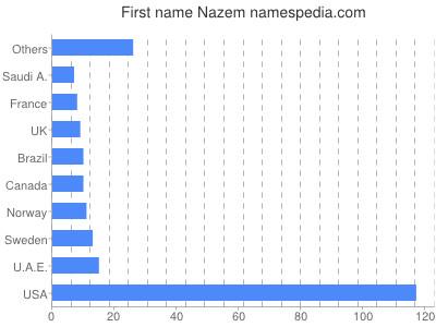 Given name Nazem