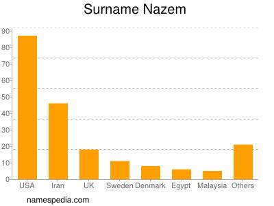 Surname Nazem
