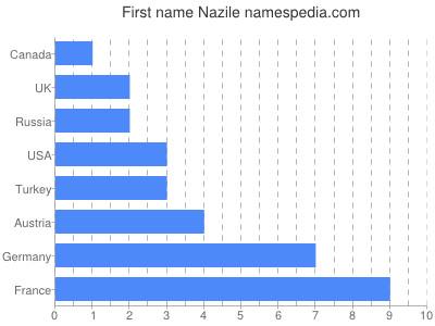 Given name Nazile