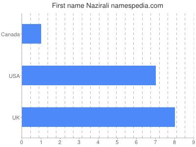 Given name Nazirali