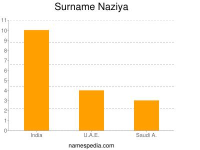Surname Naziya