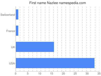 Given name Nazlee