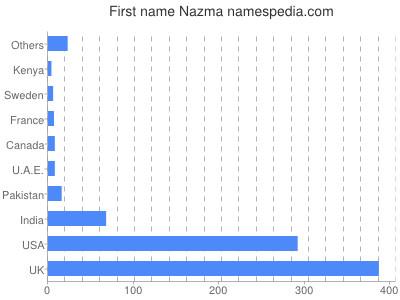 Given name Nazma
