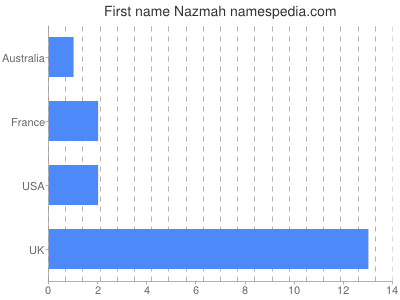 Given name Nazmah