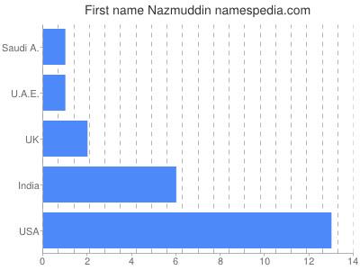 Given name Nazmuddin