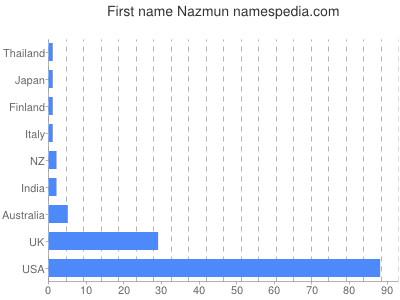 Given name Nazmun