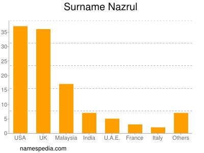 Surname Nazrul
