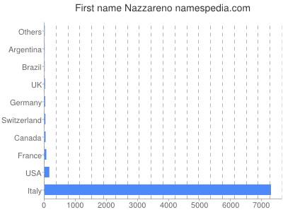 Given name Nazzareno