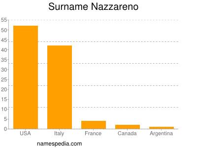 Surname Nazzareno