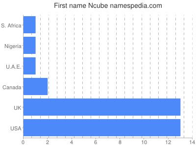 Given name Ncube