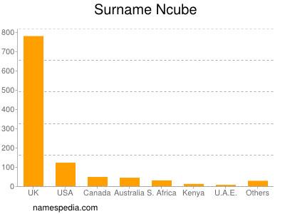 Surname Ncube