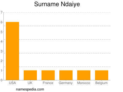 Surname Ndaiye