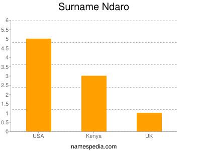 Surname Ndaro