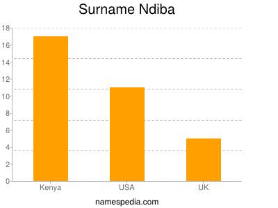 Surname Ndiba
