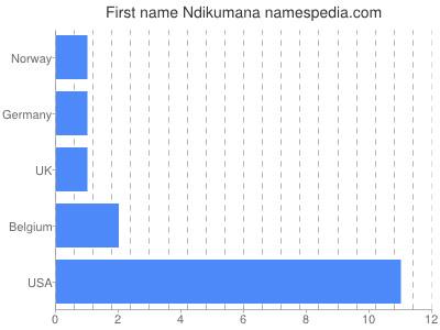 Given name Ndikumana