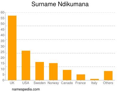 Surname Ndikumana