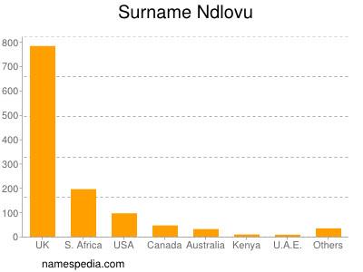 Surname Ndlovu