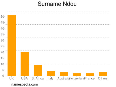 Surname Ndou
