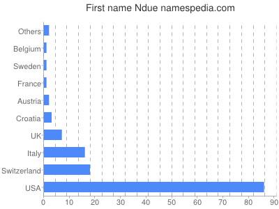 Given name Ndue